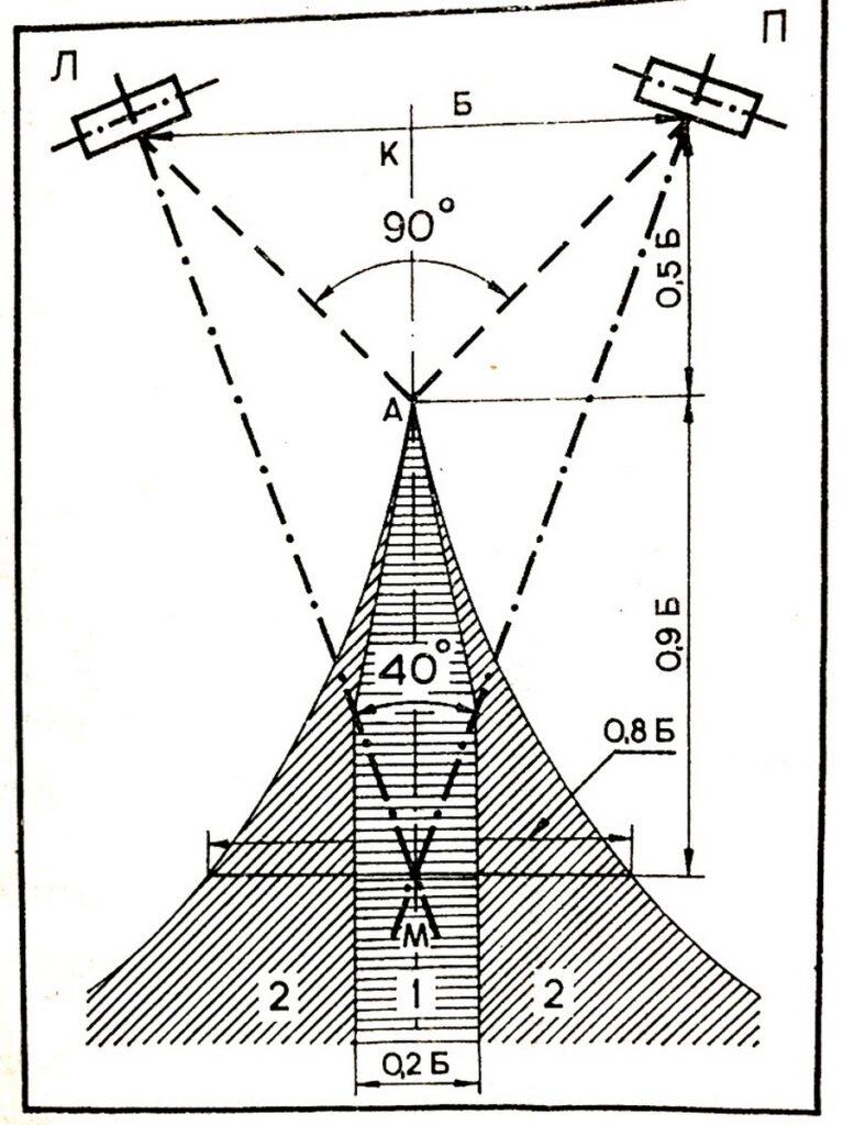 Схема правильного расположения акустики и зоны стерео-эффекта